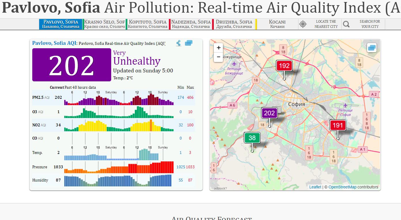 sofia-air polution